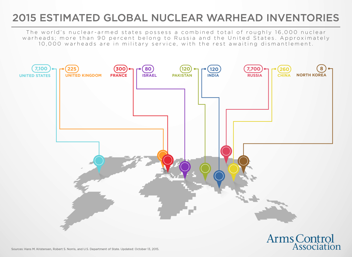2015 Estimated Global Nuclear Warhead Inventories